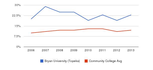 Bryan University (Topeka) Black&nbsp(2006-2013)