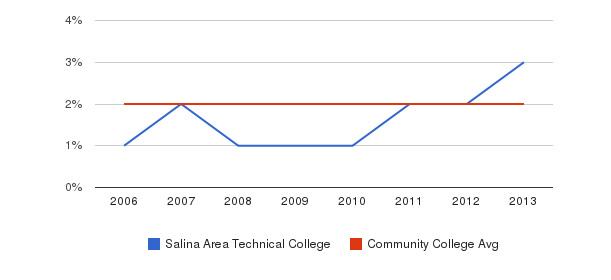 Salina Area Technical College Asian&nbsp(2006-2013)