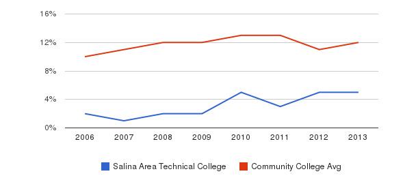 Salina Area Technical College Black&nbsp(2006-2013)