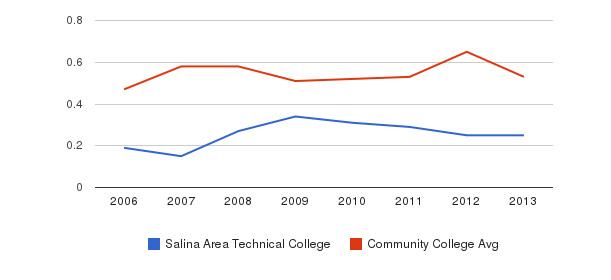 Salina Area Technical College Diversity Score&nbsp(2006-2013)