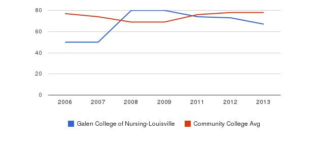 Galen College of Nursing-Louisville Percent Admitted&nbsp(2006-2013)