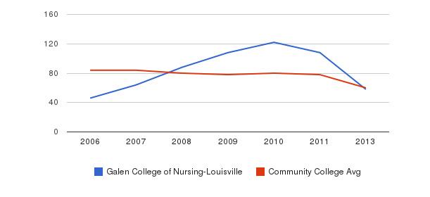 Galen College of Nursing-Louisville Total Faculty&nbsp(2006-2013)