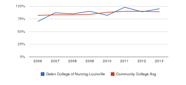Galen College of Nursing-Louisville % Students Receiving Some Financial Aid&nbsp(2006-2013)