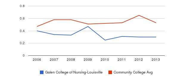 Galen College of Nursing-Louisville Diversity Score&nbsp(2006-2013)