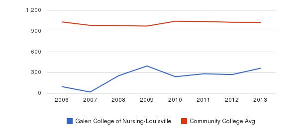 Galen College of Nursing-Louisville Part-Time Students&nbsp(2006-2013)