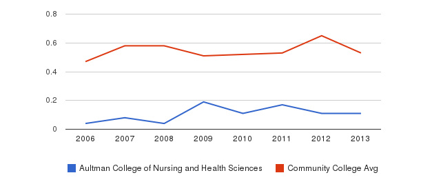 Aultman College of Nursing and Health Sciences Diversity Score&nbsp(2006-2013)