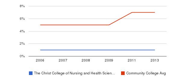 The Christ College of Nursing and Health Sciences Hispanic&nbsp(2006-2013)