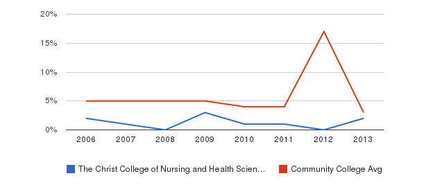 The Christ College of Nursing and Health Sciences Unknown&nbsp(2006-2013)