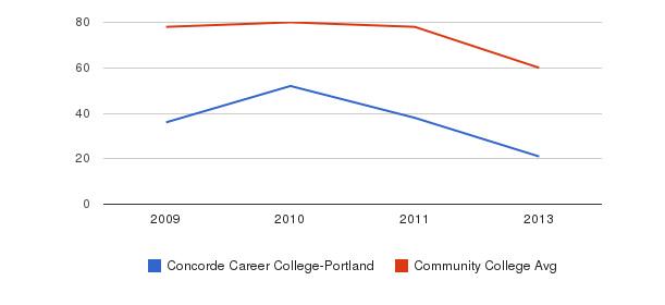 Concorde Career College-Portland Total Faculty&nbsp(2009-2013)