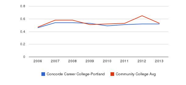 Concorde Career College-Portland Diversity Score&nbsp(2006-2013)