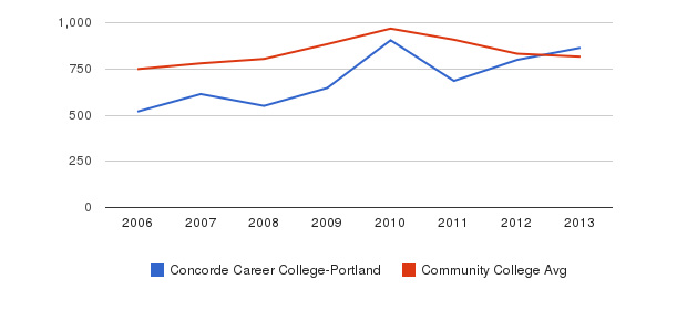 Concorde Career College-Portland Full-Time Students&nbsp(2006-2013)