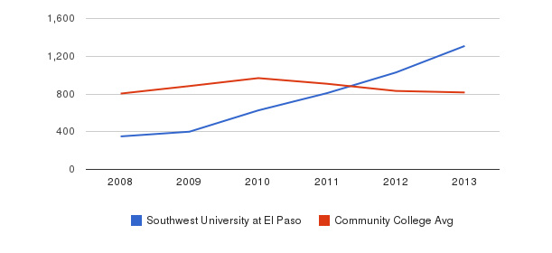 Southwest University at El Paso Full-Time Students&nbsp(2008-2013)