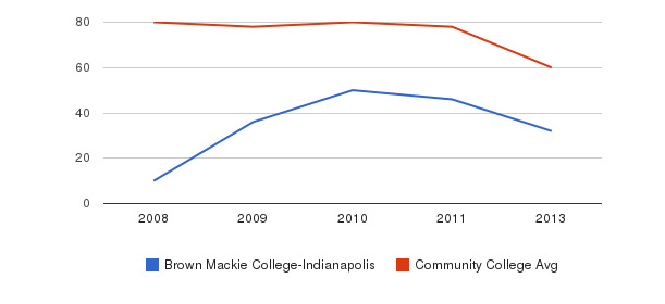 Brown Mackie College-Indianapolis Total Faculty&nbsp(2008-2013)