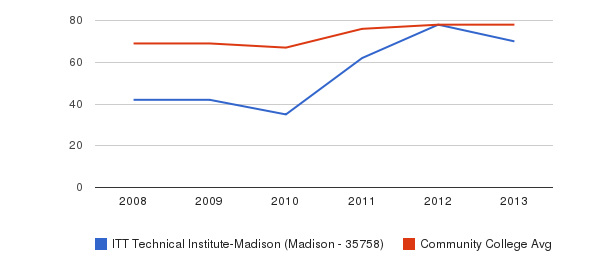 ITT Technical Institute-Madison (Madison - 35758) Percent Admitted&nbsp(2008-2013)