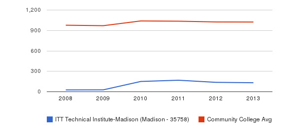 ITT Technical Institute-Madison (Madison - 35758) Part-Time Students&nbsp(2008-2013)