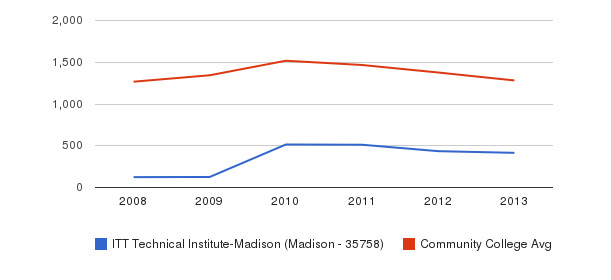 ITT Technical Institute-Madison (Madison - 35758) Total Enrollment&nbsp(2008-2013)