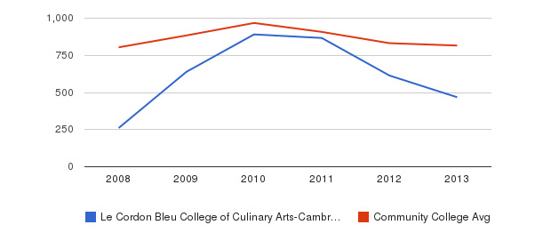 Le Cordon Bleu College of Culinary Arts-Cambridge Full-Time Students&nbsp(2008-2013)