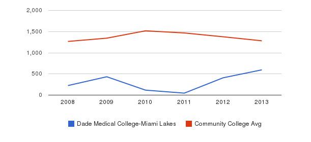 Dade Medical College-Miami Lakes Total Enrollment&nbsp(2008-2013)