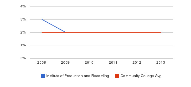 Institute of Production and Recording Asian&nbsp(2008-2013)