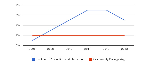 Institute of Production and Recording More&nbsp(2008-2013)