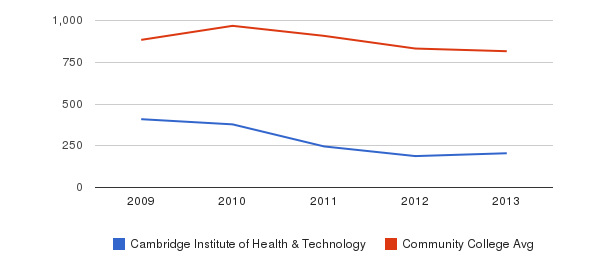 Cambridge Institute of Health & Technology Full-Time Students&nbsp(2009-2013)