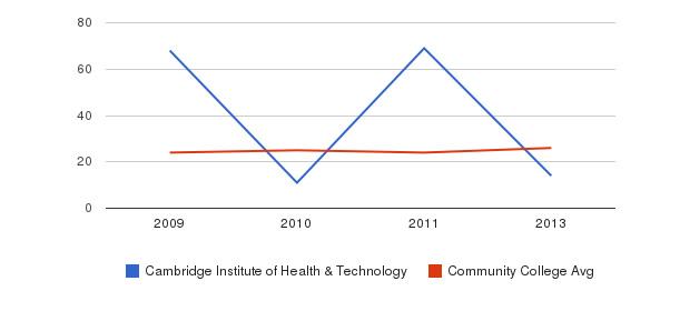 Cambridge Institute of Health & Technology student staff&nbsp(2009-2013)
