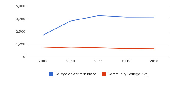 College of Western Idaho Full-Time Students&nbsp(2009-2013)