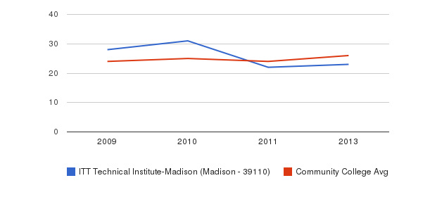 ITT Technical Institute-Madison (Madison - 39110) student staff&nbsp(2009-2013)