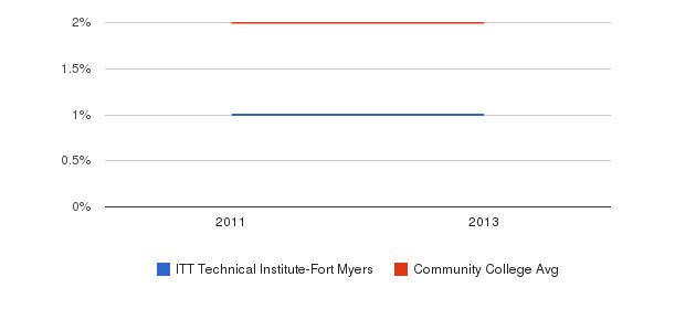 ITT Technical Institute-Fort Myers Asian&nbsp(2011-2013)