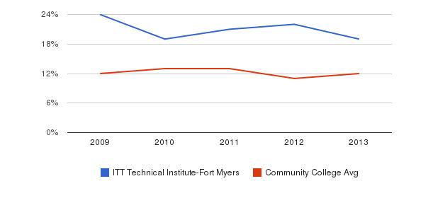 ITT Technical Institute-Fort Myers Black&nbsp(2009-2013)