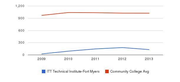 ITT Technical Institute-Fort Myers Part-Time Students&nbsp(2009-2013)