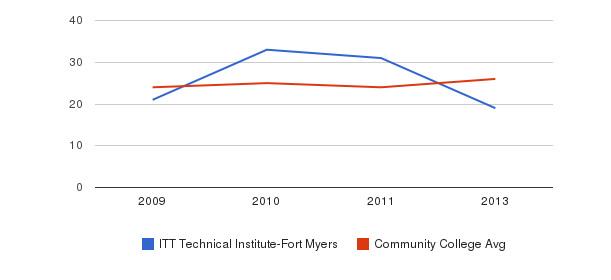 ITT Technical Institute-Fort Myers student staff&nbsp(2009-2013)