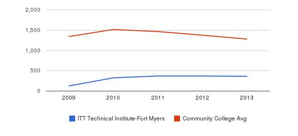 ITT Technical Institute-Fort Myers Total Enrollment&nbsp(2009-2013)