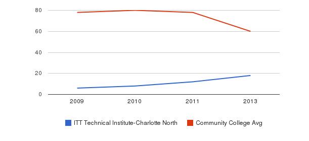 ITT Technical Institute-Charlotte North Total Faculty&nbsp(2009-2013)