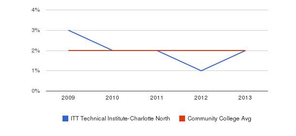 ITT Technical Institute-Charlotte North Asian&nbsp(2009-2013)