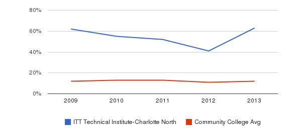 ITT Technical Institute-Charlotte North Black&nbsp(2009-2013)