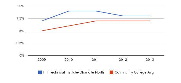 ITT Technical Institute-Charlotte North Hispanic&nbsp(2009-2013)