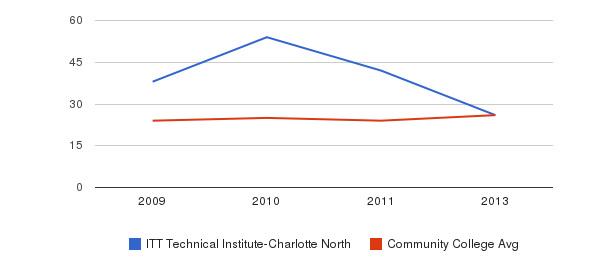 ITT Technical Institute-Charlotte North student staff&nbsp(2009-2013)