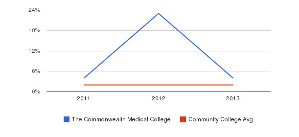 The Commonwealth Medical College More&nbsp(2011-2013)