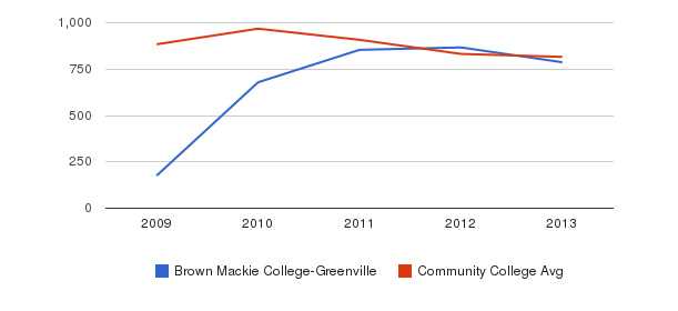 Brown Mackie College-Greenville Full-Time Students&nbsp(2009-2013)