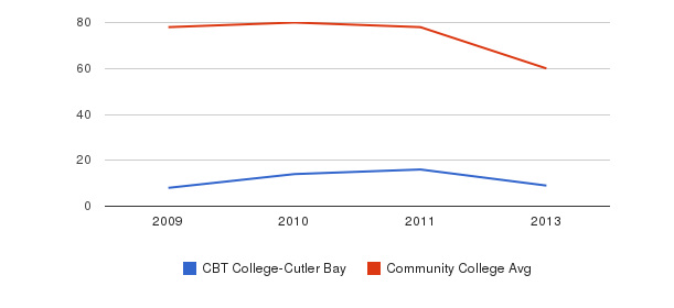 CBT College-Cutler Bay Total Faculty&nbsp(2009-2013)