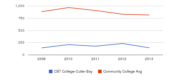 CBT College-Cutler Bay Full-Time Students&nbsp(2009-2013)