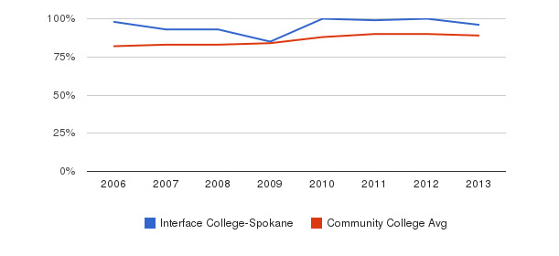 Interface College-Spokane % Students Receiving Some Financial Aid&nbsp(2006-2013)