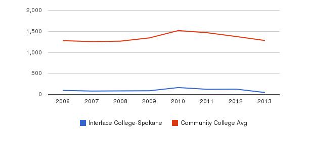 Interface College-Spokane Total Enrollment&nbsp(2006-2013)
