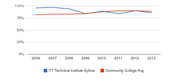 ITT Technical Institute-Sylmar % Students Receiving Some Financial Aid&nbsp(2006-2013)