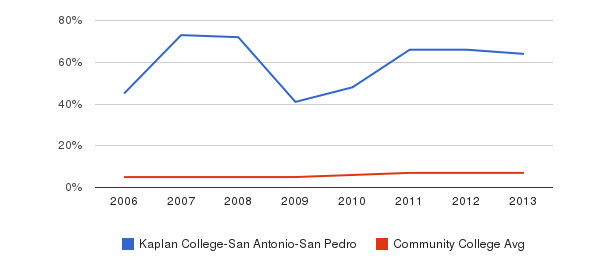 Kaplan College-San Antonio-San Pedro Hispanic&nbsp(2006-2013)