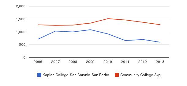 Kaplan College-San Antonio-San Pedro Total Enrollment&nbsp(2006-2013)