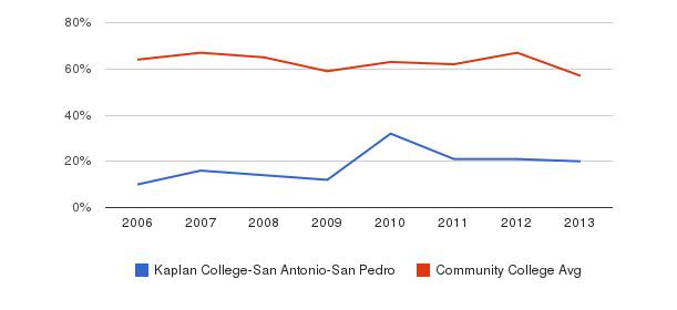 Kaplan College-San Antonio-San Pedro White&nbsp(2006-2013)