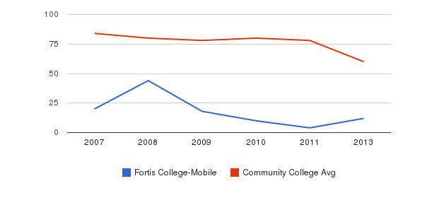 Fortis College-Mobile Total Faculty&nbsp(2007-2013)