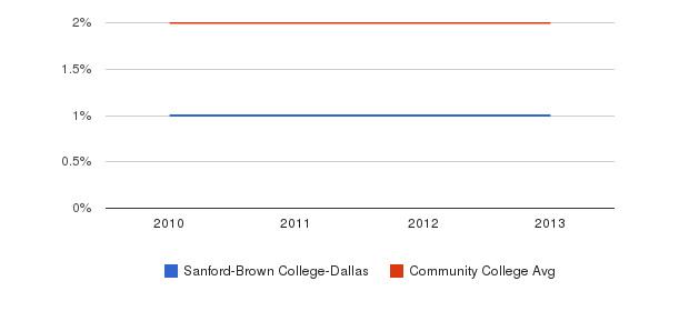 Sanford-Brown College-Dallas More&nbsp(2010-2013)
